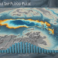 Tonle Sap Flood Pulse